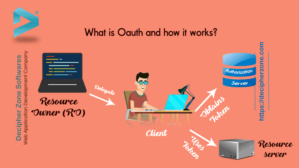 What is OAuth and how it works?