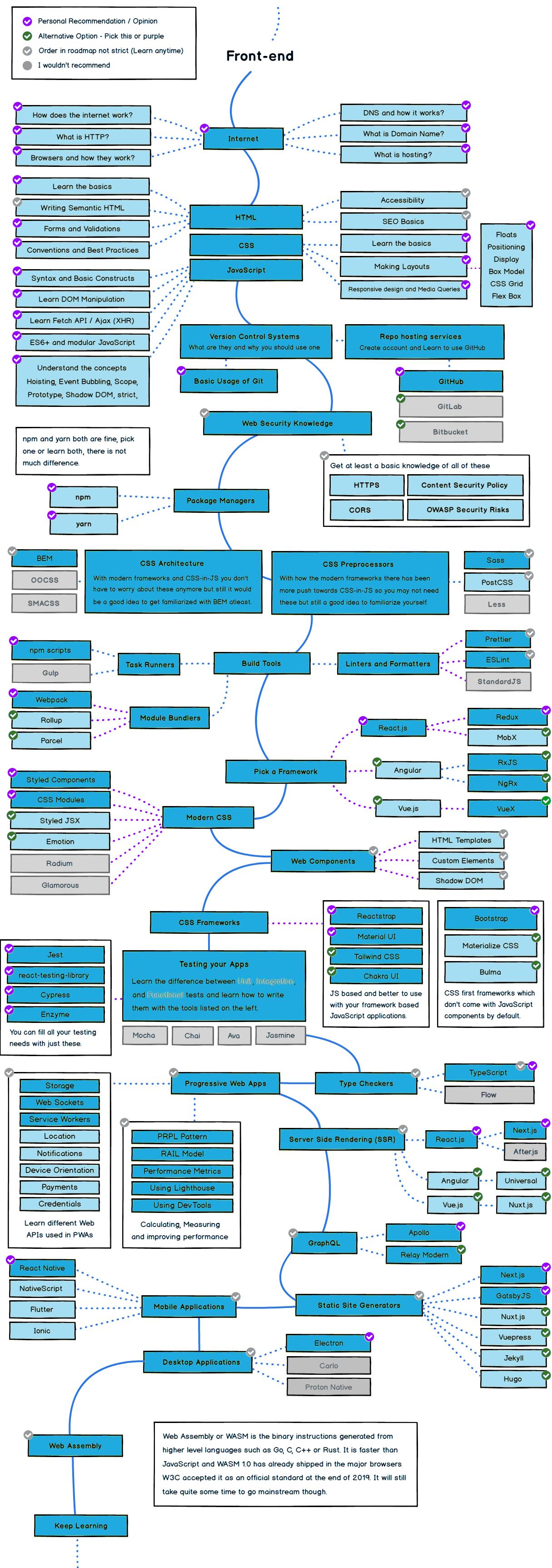 Front-End Web Developer RoadMap 2021